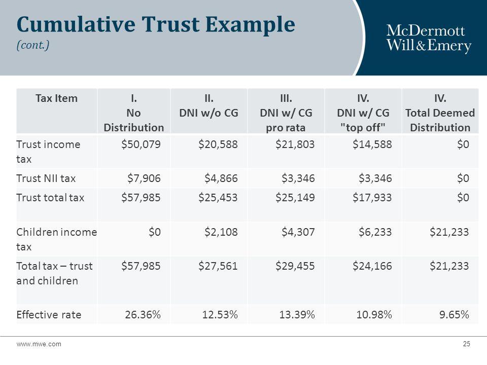 Cumulative Trust Example (cont.) Tax ItemI. No Distribution II.