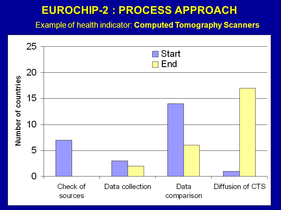 Example of health indicator: Computed Tomography Scanners EUROCHIP-2 : PROCESS APPROACH