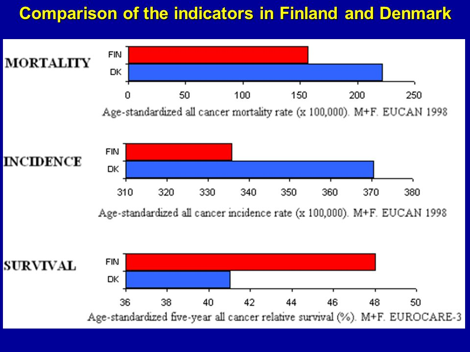 Comparison of the indicators in Finland and Denmark