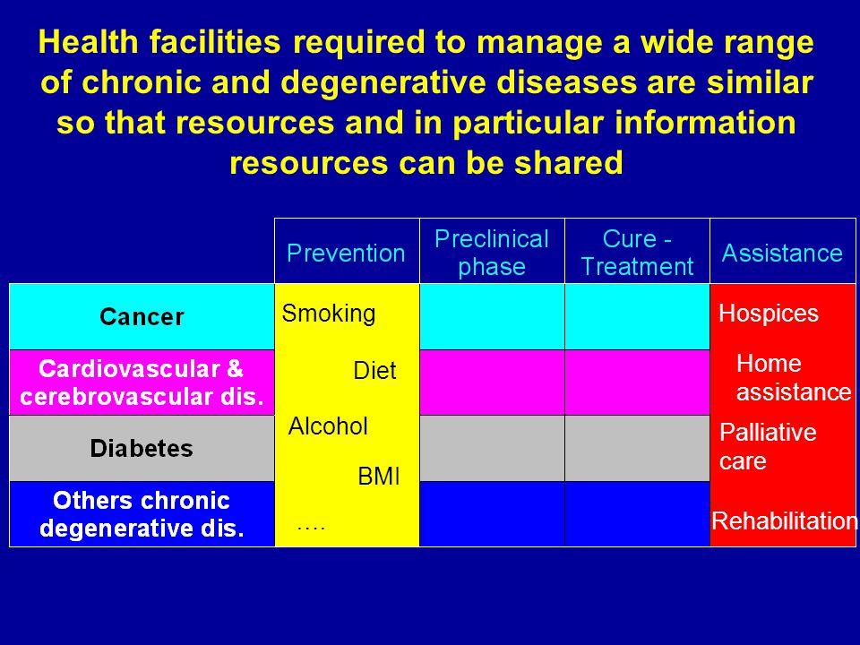 BMI Smoking Alcohol Diet ….