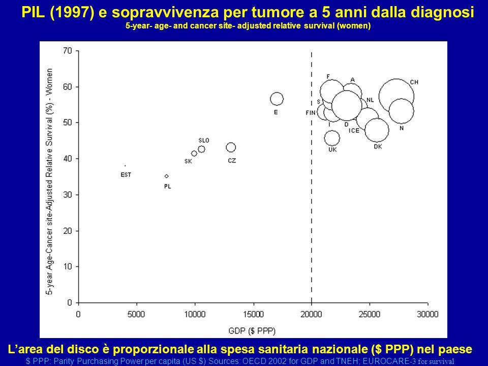 Tumore al colon – Totale spesa sanitaria nazionale (m+f 1992) FontiEUROCARE-2 Fonti: EUROCARE-2; Cancer Survival in European Elderly Patients and its Health, Social and Economic Determinants