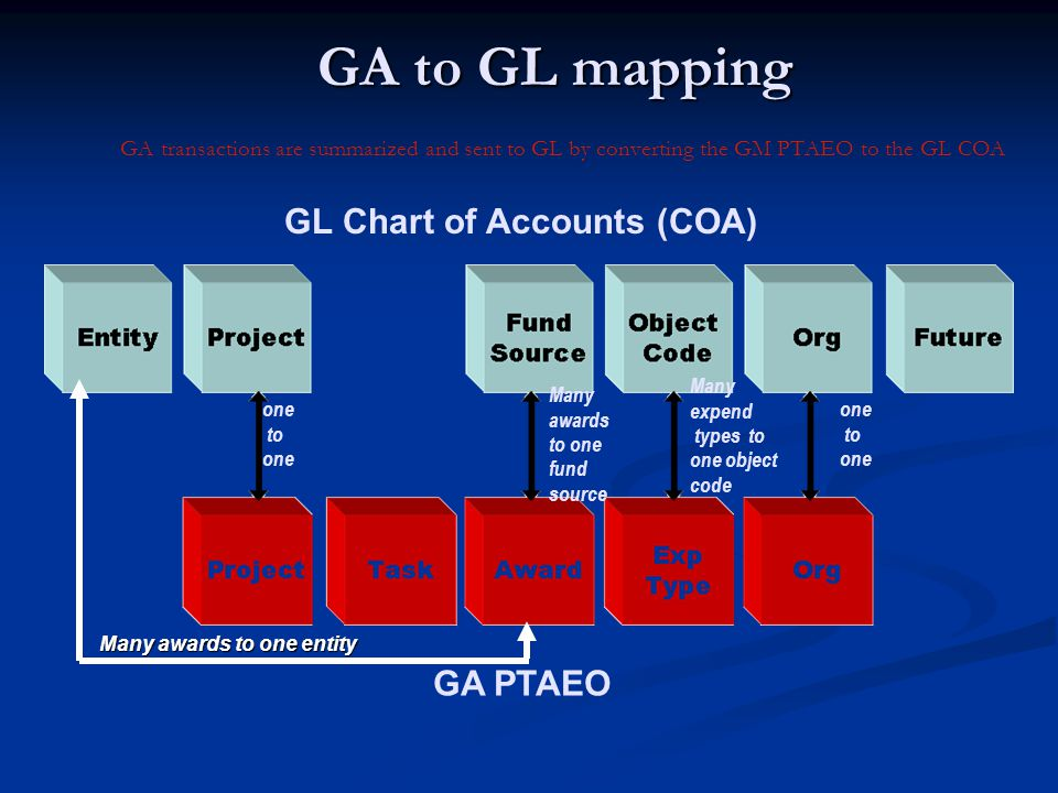 GA to GL mapping GA to GL mapping GA transactions are summarized and sent to GL by converting the GM PTAEO to the GL COA GL Chart of Accounts (COA) GA PTAEO one to one to one Many awards to one fund source Many expend types to one object code Many awards to one entity