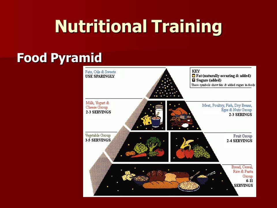 Nutritional Training Food Pyramid