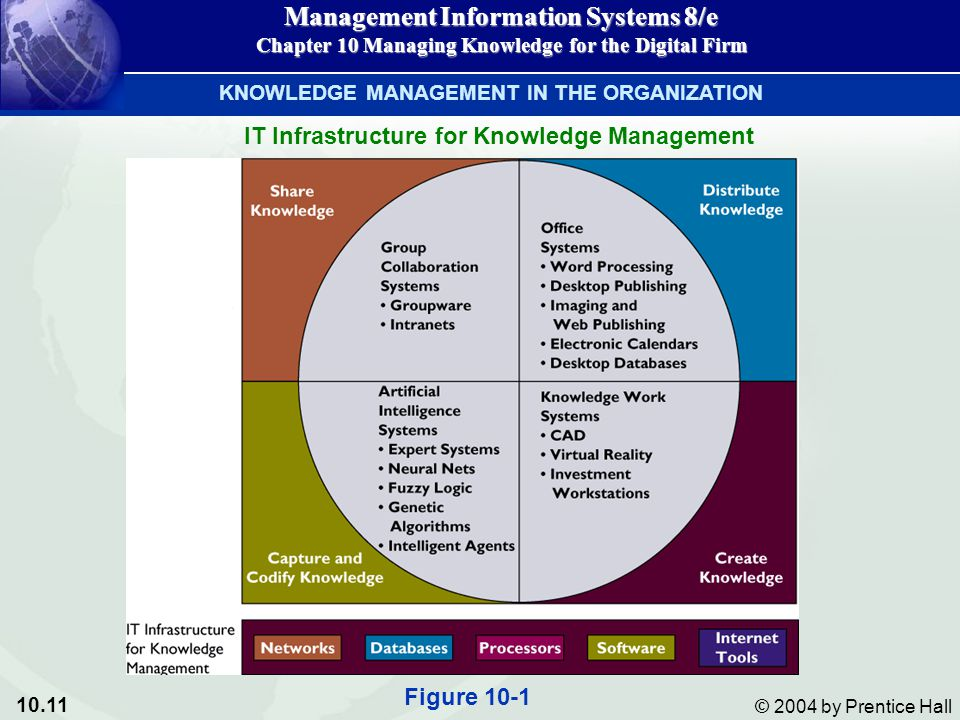 10.11 © 2004 by Prentice Hall Management Information Systems 8/e Chapter 10 Managing Knowledge for the Digital Firm IT Infrastructure for Knowledge Management KNOWLEDGE MANAGEMENT IN THE ORGANIZATION Figure 10-1