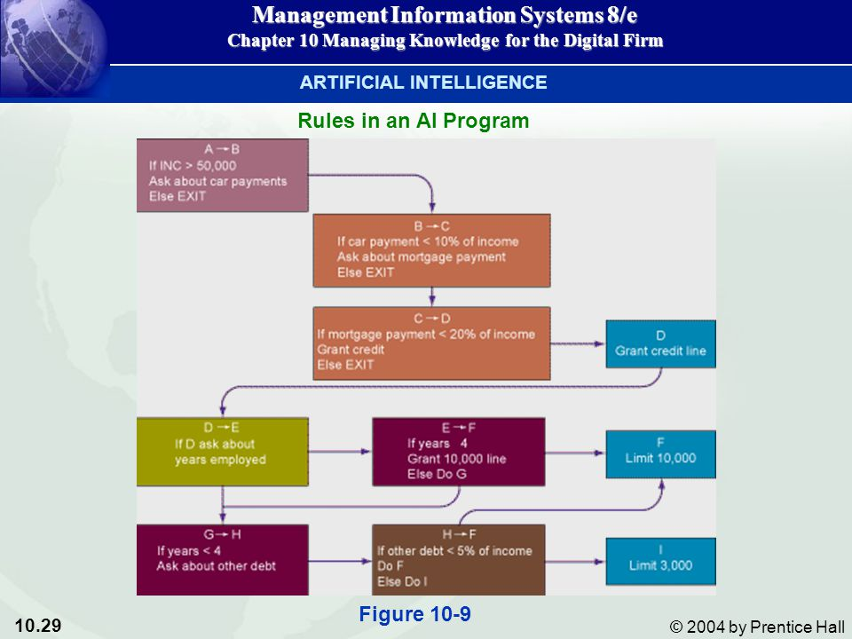10.29 © 2004 by Prentice Hall Management Information Systems 8/e Chapter 10 Managing Knowledge for the Digital Firm Rules in an AI Program ARTIFICIAL INTELLIGENCE Figure 10-9