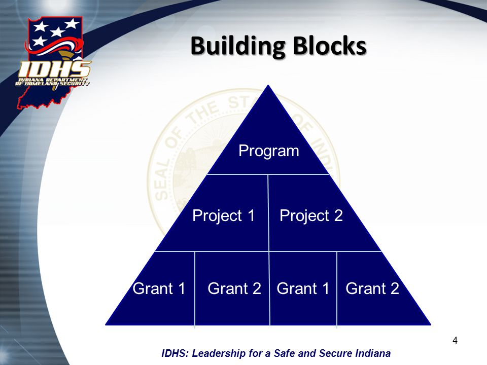 IDHS: Leadership for a Safe and Secure Indiana Building Blocks 4 Program Project 1Project 2 Grant 1Grant 2Grant 1Grant 2