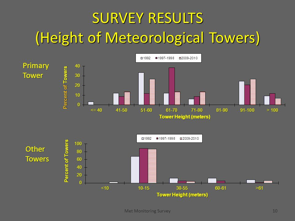 Met Monitoring Survey10 SURVEY RESULTS (Height of Meteorological Towers) PrimaryTower OtherTowers
