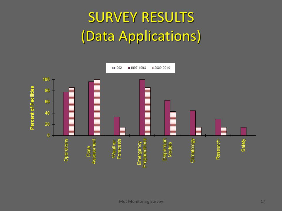 Met Monitoring Survey17 SURVEY RESULTS (Data Applications)