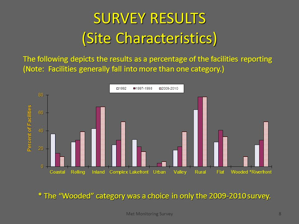 SURVEY RESULTS (Site Characteristics) Met Monitoring Survey8 The following depicts the results as a percentage of the facilities reporting (Note: Facilities generally fall into more than one category.) * The Wooded category was a choice in only the 2009-2010 survey.