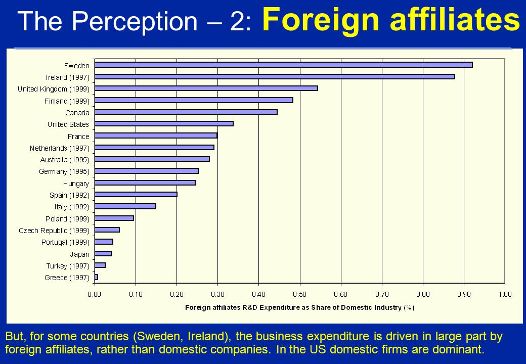 But, for some countries (Sweden, Ireland), the business expenditure is driven in large part by foreign affiliates, rather than domestic companies.