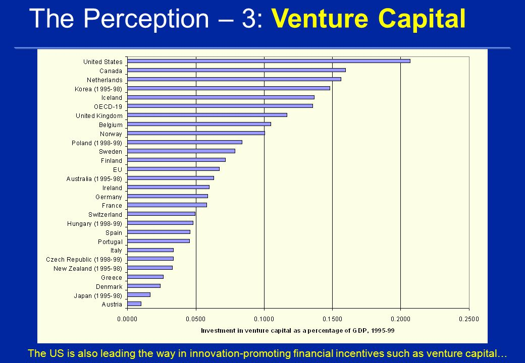 The US is also leading the way in innovation-promoting financial incentives such as venture capital… The Perception – 3: Venture Capital