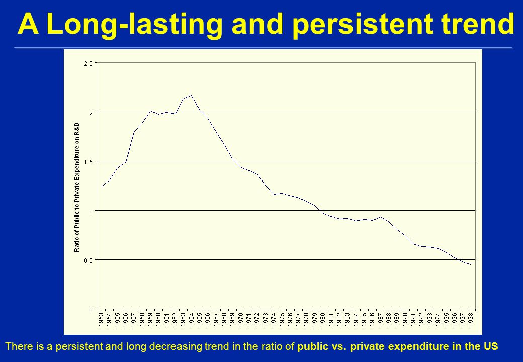 There is a persistent and long decreasing trend in the ratio of public vs.