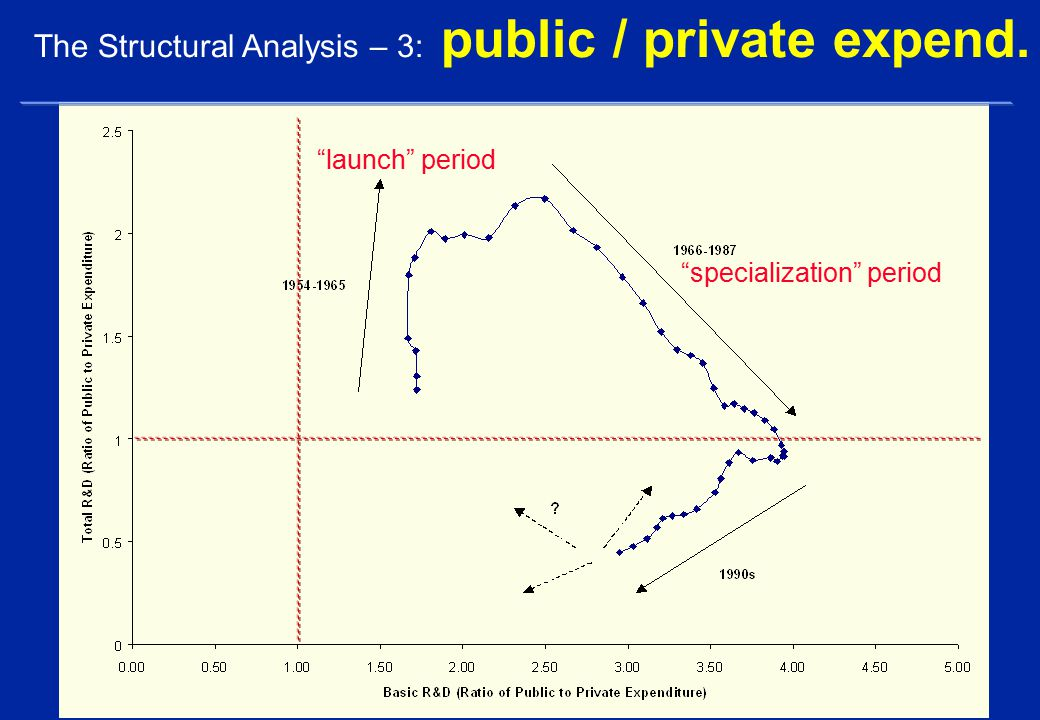 The Structural Analysis – 3: public / private expend. launch period specialization period