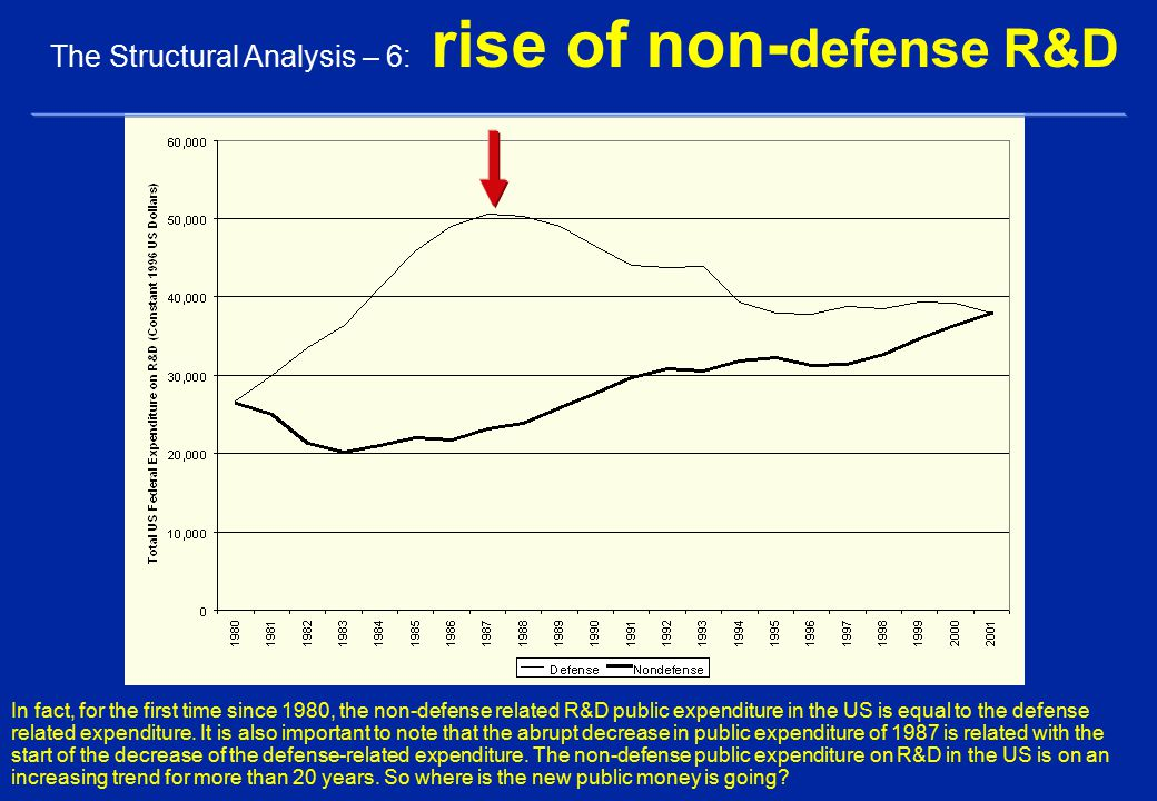 In fact, for the first time since 1980, the non-defense related R&D public expenditure in the US is equal to the defense related expenditure.