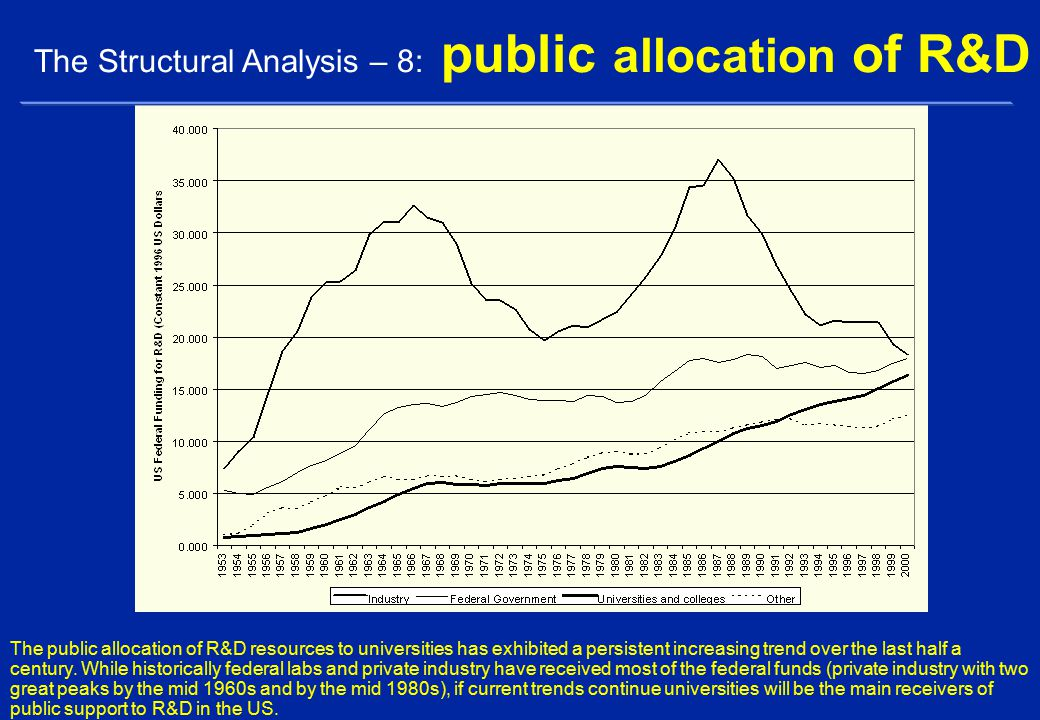 The public allocation of R&D resources to universities has exhibited a persistent increasing trend over the last half a century.