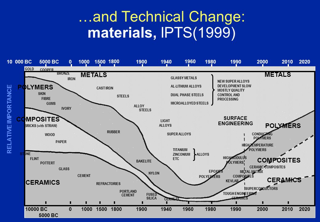 …and Technical Change: materials, IPTS(1999) STEELS CAST IRON IRON COOPER ALLOY STEELS GLASSY METALS AL-LITHIUM ALLOYS DUAL PHASE STEELS MICROALLOYED STEELS BRONZE SKIN FIBRE GUMS RUBBER LIGHT ALLOYS SUPER ALLOYS TITANIUM ZINCONIUM ETC NEW SUPER ALLOYS DEVELOPMENT SLOW MOSTLY QUALITY CONTROL AND PROCESSING CONDUCTING POLYMERS HIGH TEMPERATURE POLYMERS HIGH MODULUS POLYMERS BAKELITE NYLON WOOD PAPER STONE FLINT POTTERT GLASS CEMENT REFRACTORIES PORTLAND CEMENT FUSED SILICA CERMETS EPOXIES POLYESTERS COMPOSITES POLYMERS METALS CERAMICS POLYMERS COMPOSITES CERAMICS METALS ALLOYS 10 000 BC5000 BC010001500 1800 19001940 1960 19801990200020102020 GOLD CERAMIC COMPOSITES COMPOSITES METAL-MATRIX SURFACE ENGINEERING RELATIVE IMPORTANCE SUPERCONDUCTORS TOUGH ENGINEERING CERAMICS KEVLAR BRICKS (with STRAW) IVORY 10000 BC 5000 BC 010001500180019001940196019801990200020102020