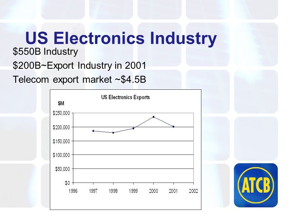 US Electronics Industry $550B Industry $200B~Export Industry in 2001 Telecom export market ~$4.5B