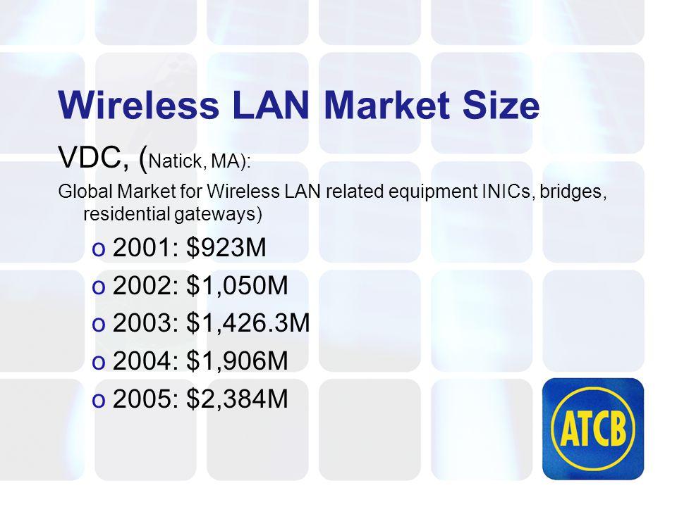 Wireless LAN Market Size VDC, ( Natick, MA): Global Market for Wireless LAN related equipment INICs, bridges, residential gateways) o2001: $923M o2002
