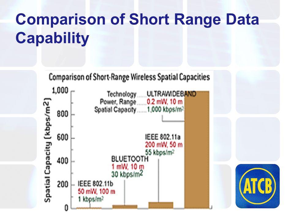 Comparison of Short Range Data Capability