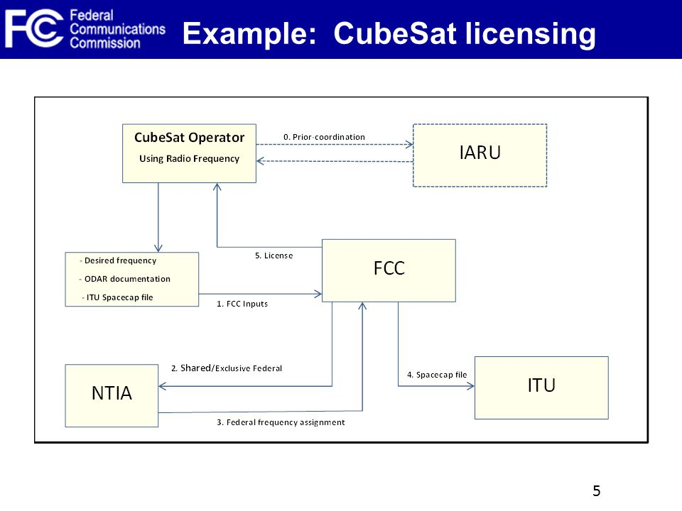 Example: CubeSat licensing 5