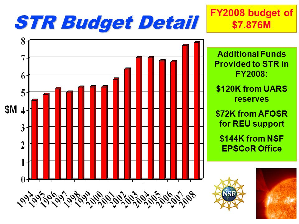 STR Budget Detail FY2008 budget of $7.876M Additional Funds Provided to STR in FY2008: $120K from UARS reserves $72K from AFOSR for REU support $144K