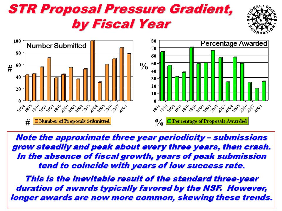 STR Proposal Pressure Gradient, by Fiscal Year Note the approximate three year periodicity – submissions grow steadily and peak about every three year