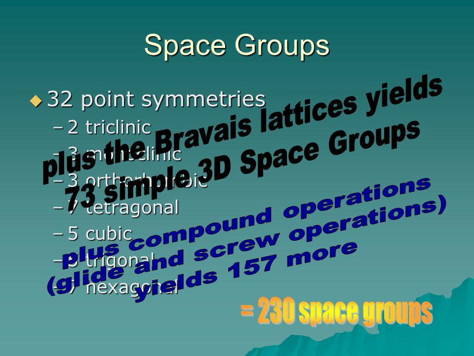  32 point symmetries –2 triclinic –3 monoclinic –3 orthorhombic –7 tetragonal –5 cubic –5 trigonal –7 hexagonal Space Groups