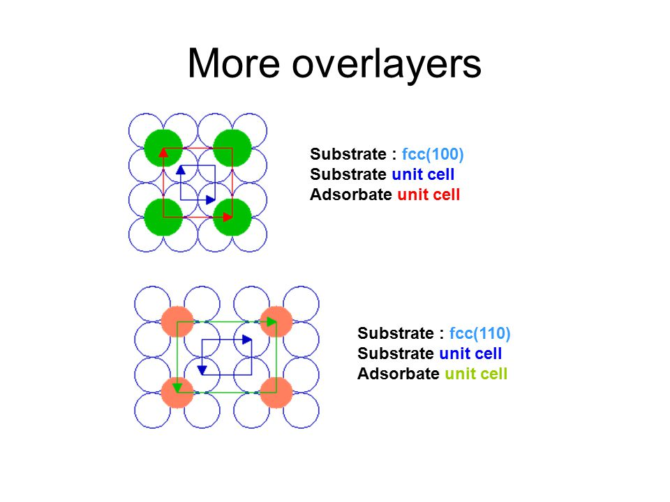 More overlayers Substrate : fcc(100) Substrate unit cell Adsorbate unit cell Substrate : fcc(110) Substrate unit cell Adsorbate unit cell