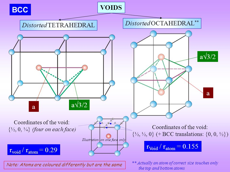 VOIDS Distorted TETRAHEDRAL Distorted OCTAHEDRAL ** BCC a a  3/2 a r void / r atom = 0.29 r Void / r atom = 0.155 Note: Atoms are coloured differentl