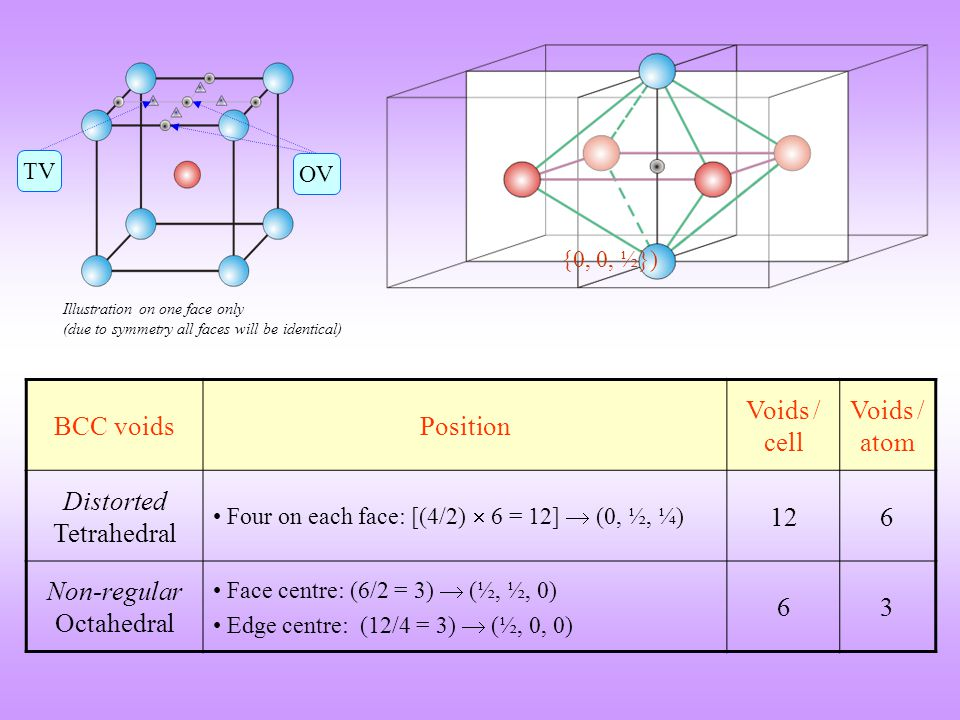 BCC voidsPosition Voids / cell Voids / atom Distorted Tetrahedral Four on each face: [(4/2)  6 = 12]  (0, ½, ¼) 126 Non-regular Octahedral Face centre: (6/2 = 3)  (½, ½, 0) Edge centre: (12/4 = 3)  (½, 0, 0) 63 {0, 0, ½}) Illustration on one face only (due to symmetry all faces will be identical) OV TV