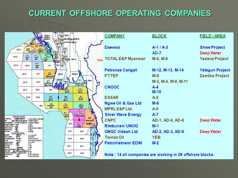 COMPANYBLOCK FIELD / AREA DaewooA-1 / A-3 Shwe Project AD-7Deep Water TOTAL E&P Myanmar M-5, M-6 Yadana Project Petronas CarigaliM-12, M-13, M-14 Yeta