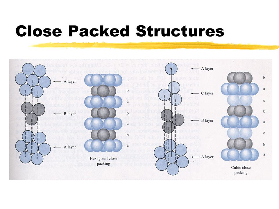 Close Packed Structures