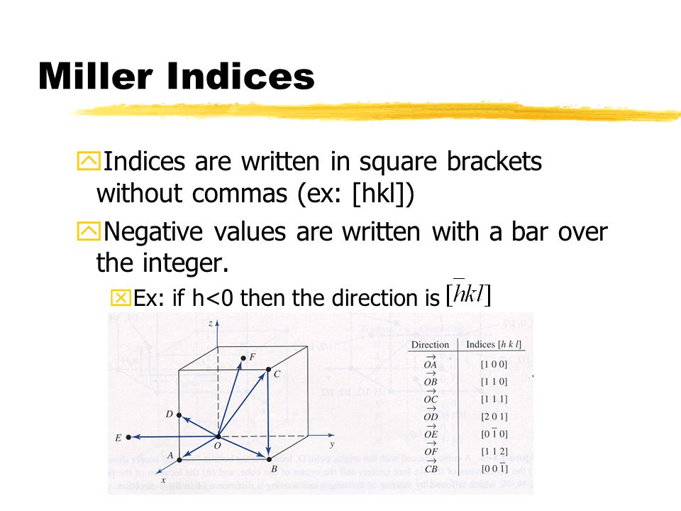 Miller Indices yIndices are written in square brackets without commas (ex: [hkl]) yNegative values are written with a bar over the integer. xEx: if h<