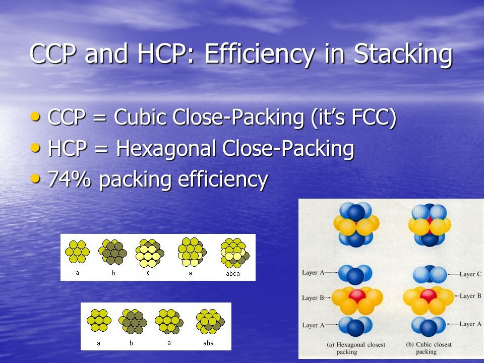 CCP and HCP: Efficiency in Stacking CCP = Cubic Close-Packing (it's FCC) CCP = Cubic Close-Packing (it's FCC) HCP = Hexagonal Close-Packing HCP = Hexagonal Close-Packing 74% packing efficiency 74% packing efficiency