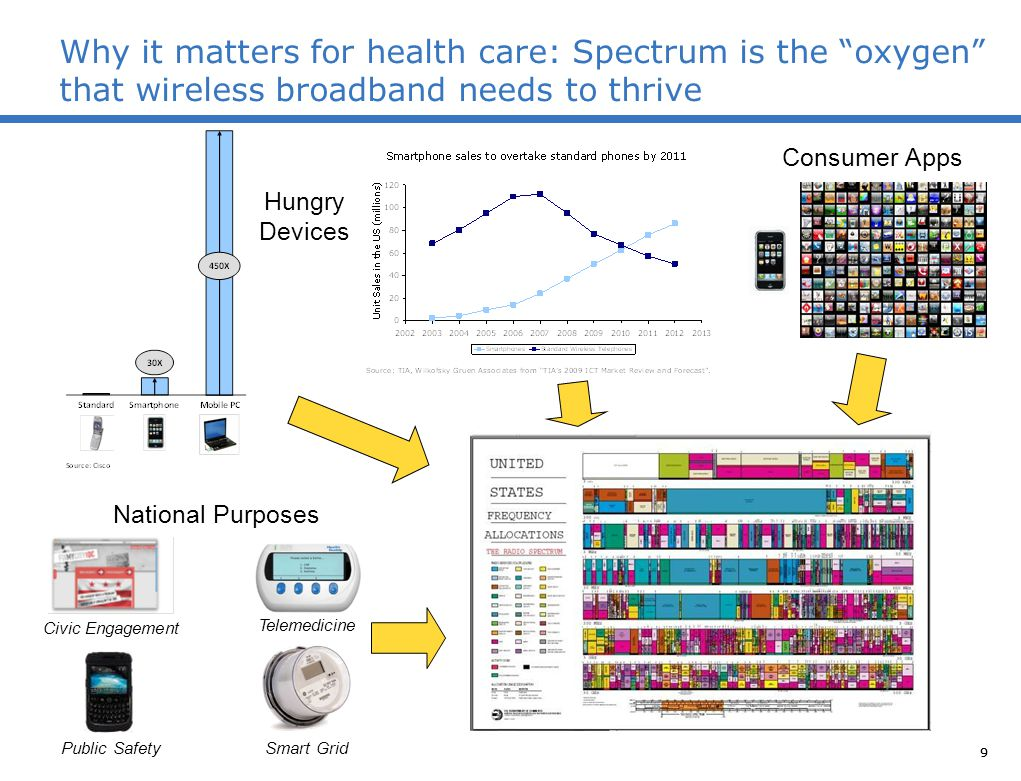 "9 Why it matters for health care: Spectrum is the ""oxygen"" that wireless broadband needs to thrive 9 Hungry Devices National Purposes Telemedicine Sma"