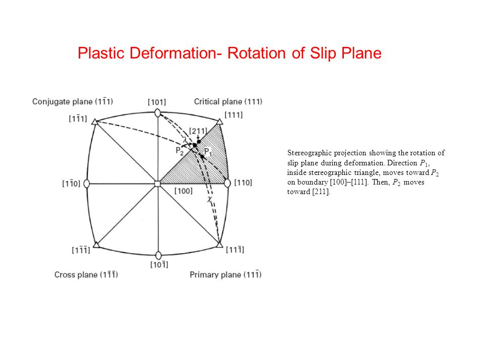 Stereographic projection showing the rotation of slip plane during deformation. Direction P 1, inside stereographic triangle, moves toward P 2 on boun