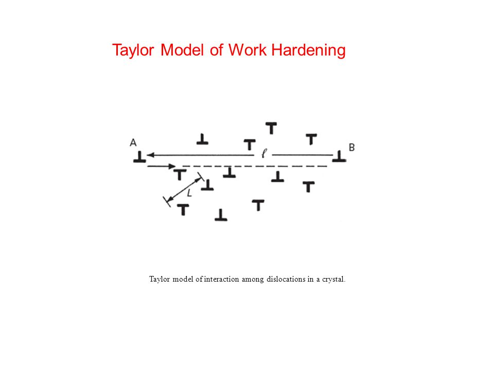 Taylor model of interaction among dislocations in a crystal. Taylor Model of Work Hardening
