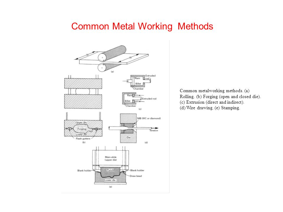 Common metalworking methods. (a) Rolling. (b) Forging (open and closed die).