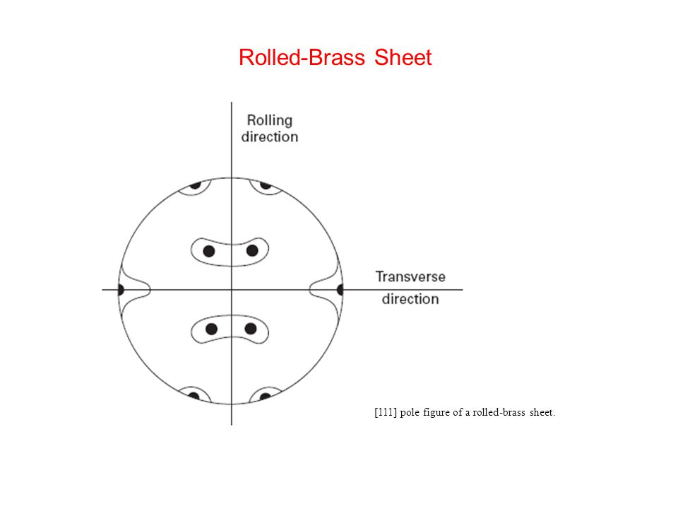 [111] pole figure of a rolled-brass sheet. Rolled-Brass Sheet