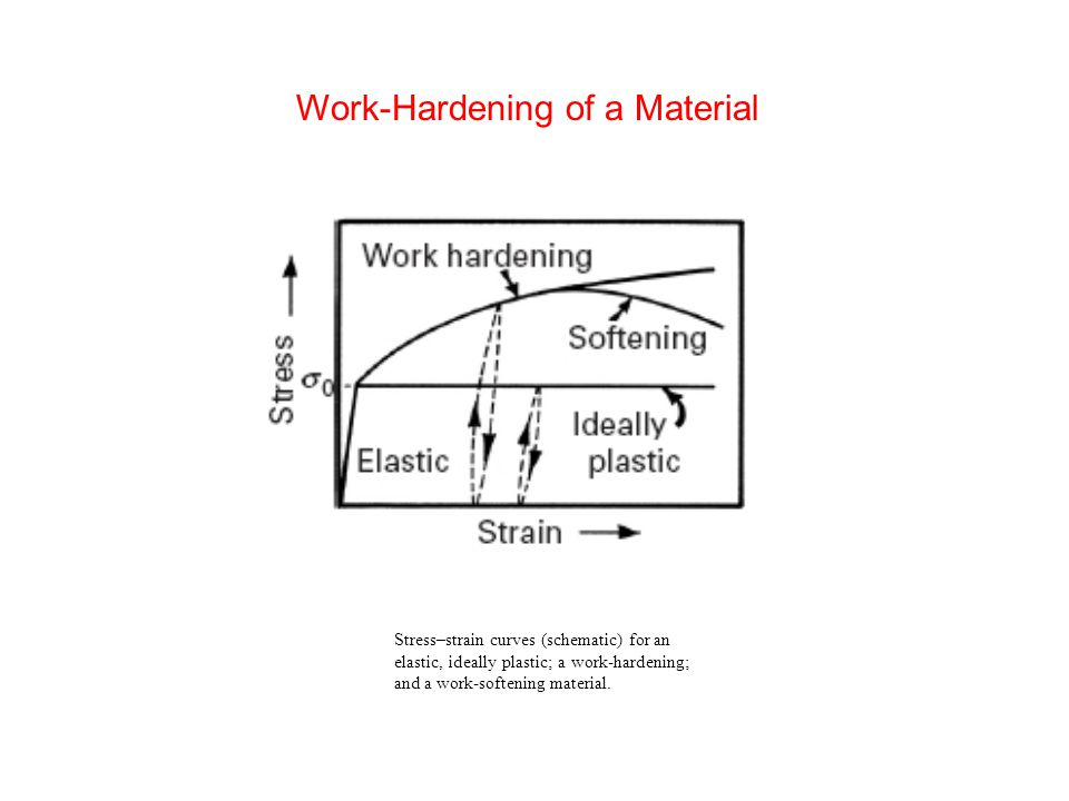 Stress–strain curves (schematic) for an elastic, ideally plastic; a work-hardening; and a work-softening material. Work-Hardening of a Material