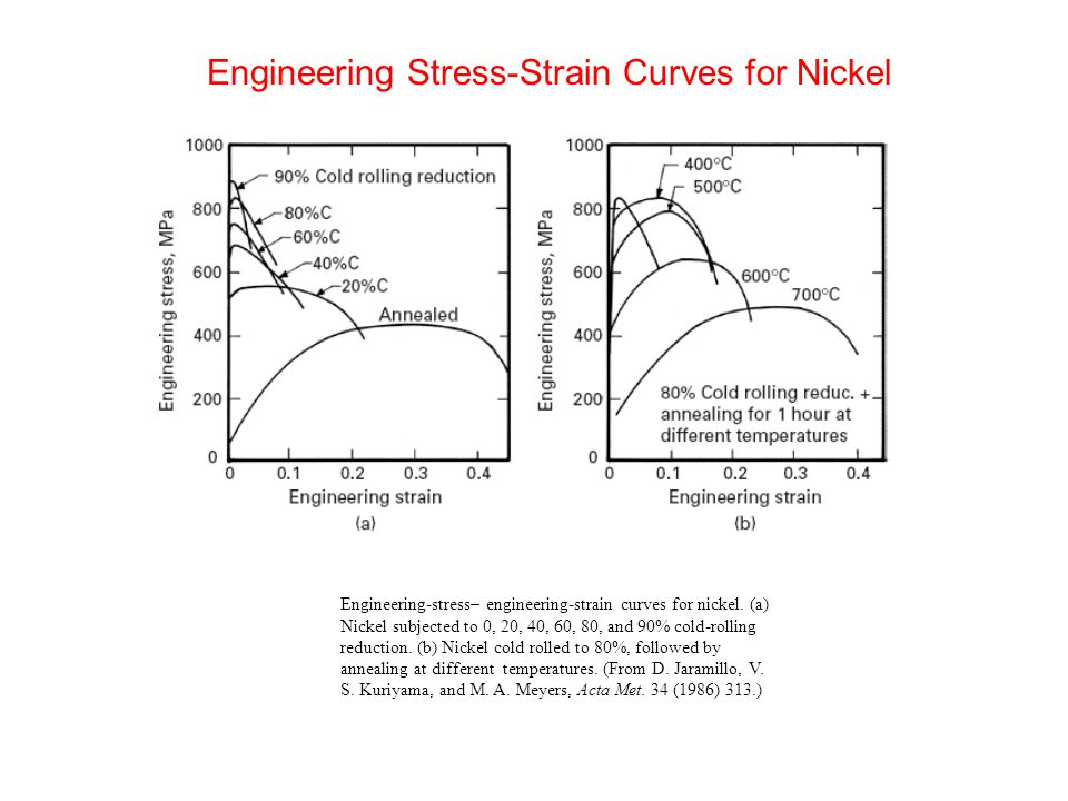 Engineering-stress– engineering-strain curves for nickel. (a) Nickel subjected to 0, 20, 40, 60, 80, and 90% cold-rolling reduction. (b) Nickel cold r