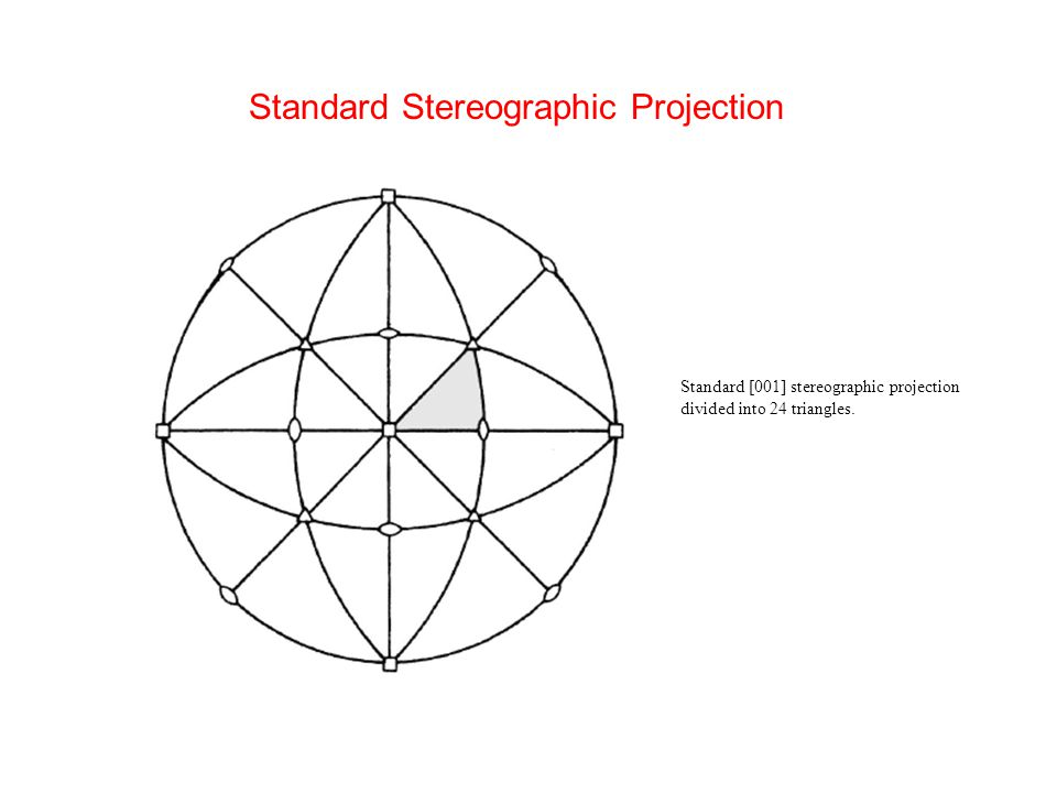 Standard [001] stereographic projection divided into 24 triangles. Standard Stereographic Projection