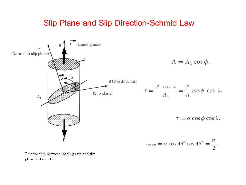 Relationship between loading axis and slip plane and direction. Slip Plane and Slip Direction-Schmid Law