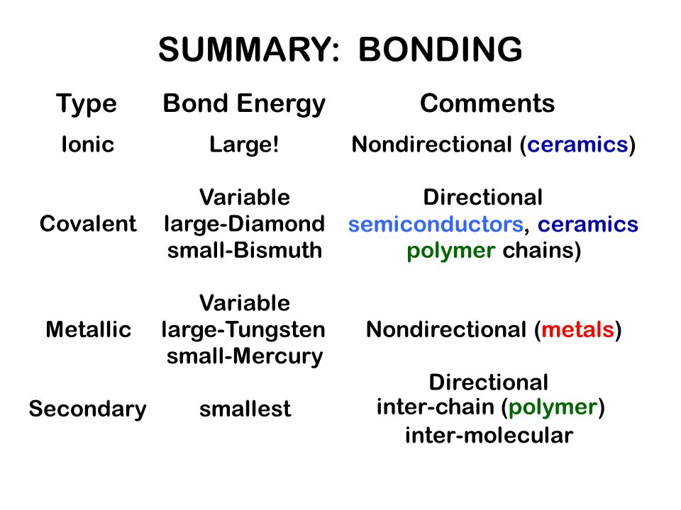 Type Ionic Covalent Metallic Secondary Bond Energy Large! Variable large-Diamond small-Bismuth Variable large-Tungsten small-Mercury smallest Comments