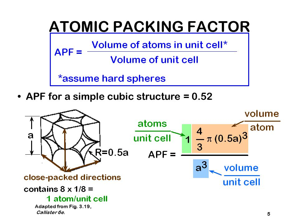5 APF for a simple cubic structure = 0.52 Adapted from Fig. 3.19, Callister 6e. ATOMIC PACKING FACTOR