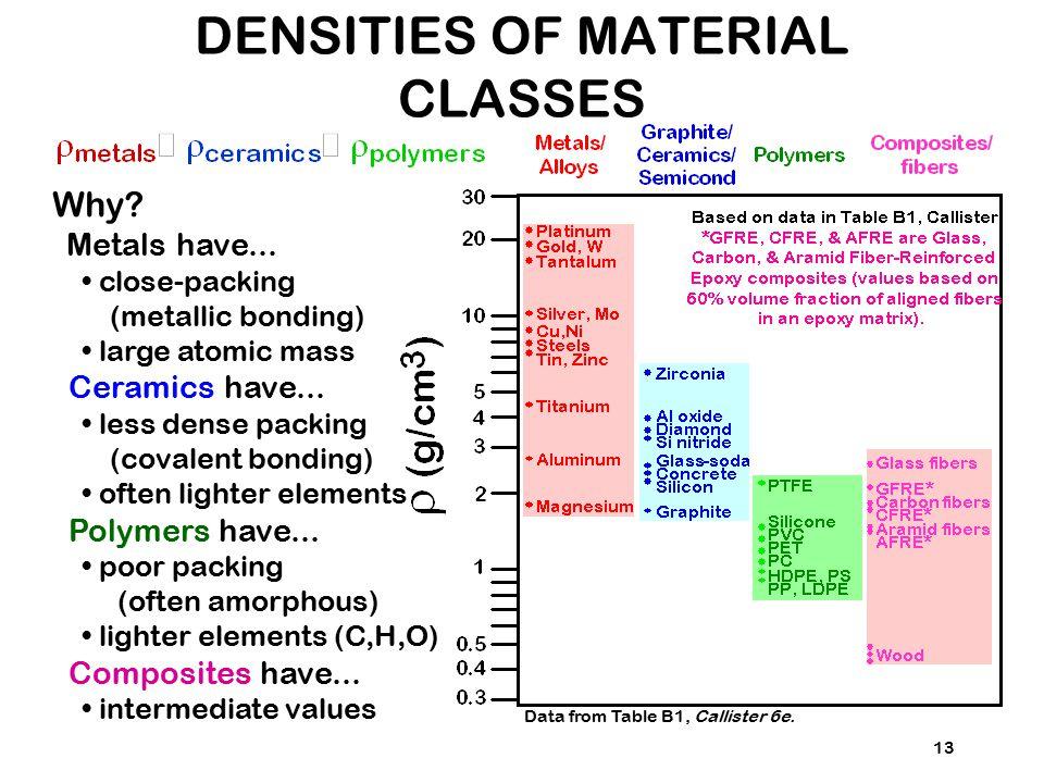 13 Why? Metals have... close-packing (metallic bonding) large atomic mass Ceramics have... less dense packing (covalent bonding) often lighter element