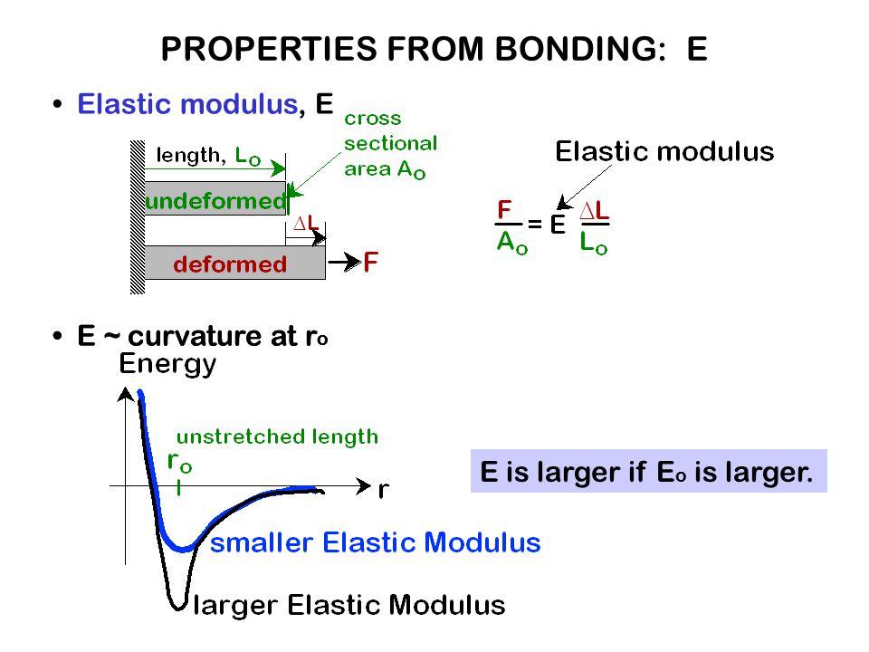 Elastic modulus, E E ~ curvature at r o E is larger if E o is larger. PROPERTIES FROM BONDING: E E ~ curvature at r o