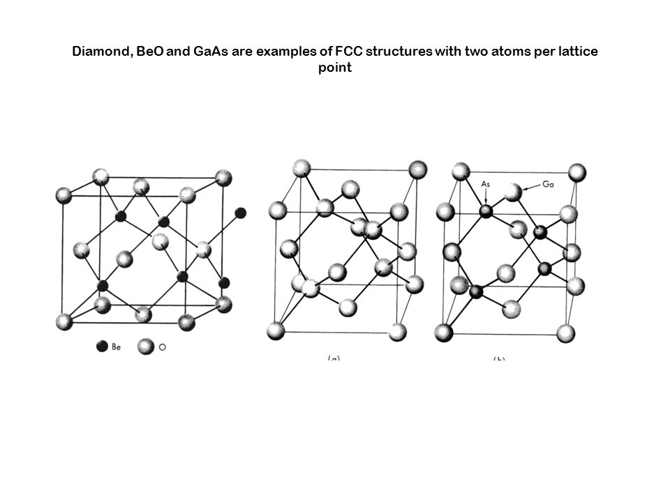 Diamond, BeO and GaAs are examples of FCC structures with two atoms per lattice point