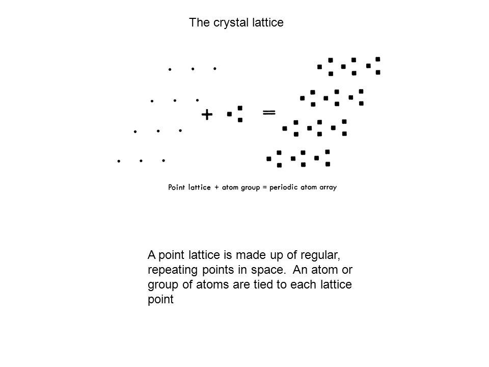 The crystal lattice A point lattice is made up of regular, repeating points in space. An atom or group of atoms are tied to each lattice point