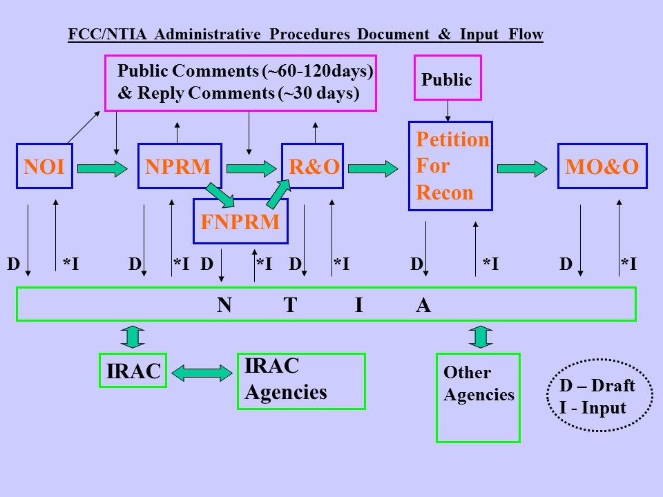 FCC/NTIA Administrative Procedures Document & Input Flow NOINPRM FNPRM R&O Petition For Recon MO&O Public Comments (~60-120days) & Reply Comments (~30 days) Public D NT IA IRAC Agencies Other Agencies *I DDDDD D – Draft I - Input